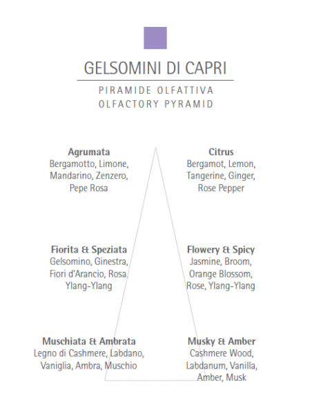 Apa de parfum Carthusia Gelsomini di Capri 50ml